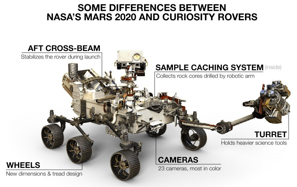 Mars Perseverance Rover differences compared with the Mars Curiosity Rover.