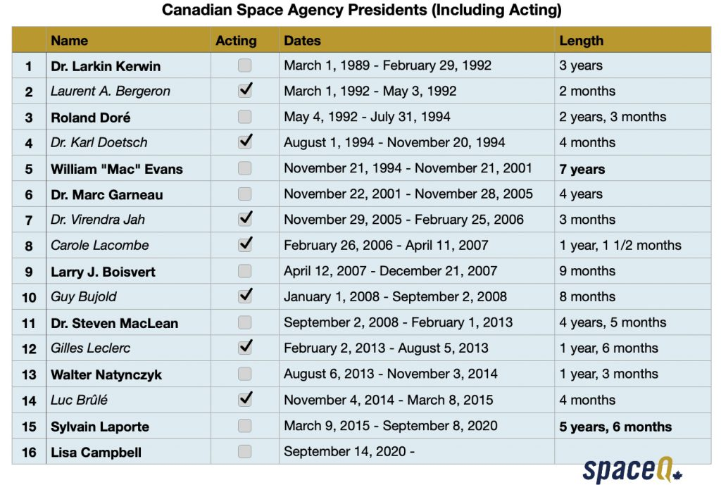 Canadian Space Agency Presidents