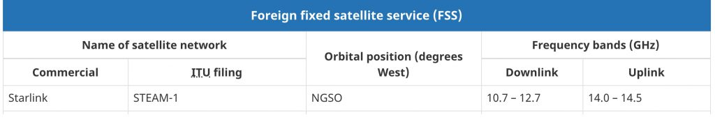 Starlink is now listed on the List of foreign satellites approved to provide fixed-satellite services (FSS) in Canada