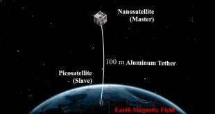 York University DESCENT (DEorbiting SpaceCraft using ElectrodyNamic Tethers) mission