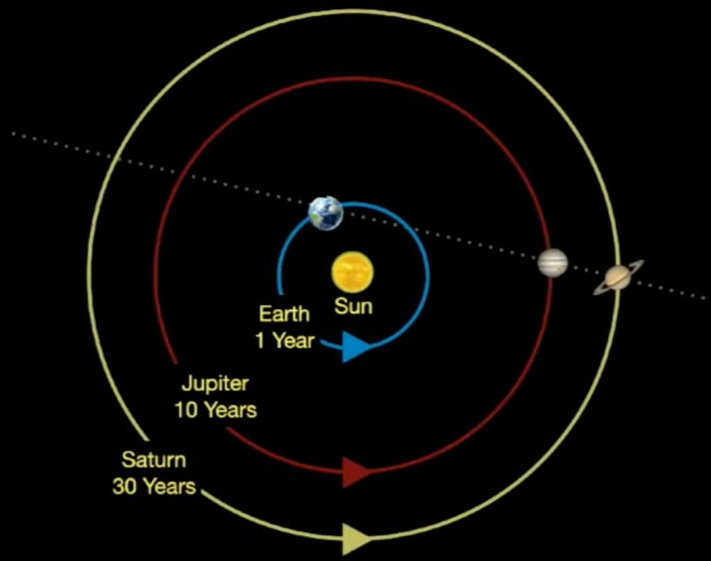 The great Jupiter - Saturn conjunction of December 21, 2020