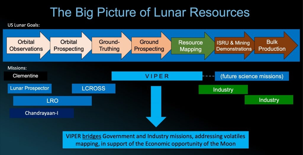 The big picture of lunar resources and the VIPER rover