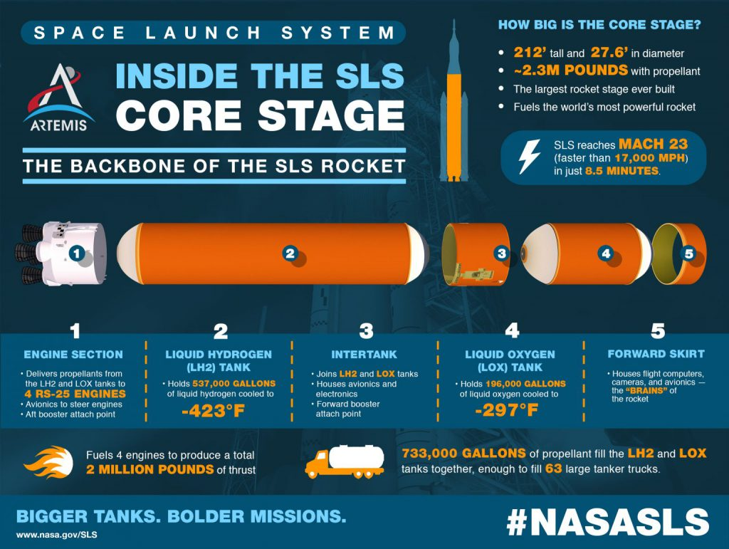 This infographic explains more about the core stage and its massive liquid hydrogen and liquid oxygen tanks that hold more than 700,000 gallons of propellant.