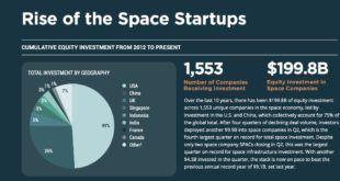 The space economy - rise of the startups