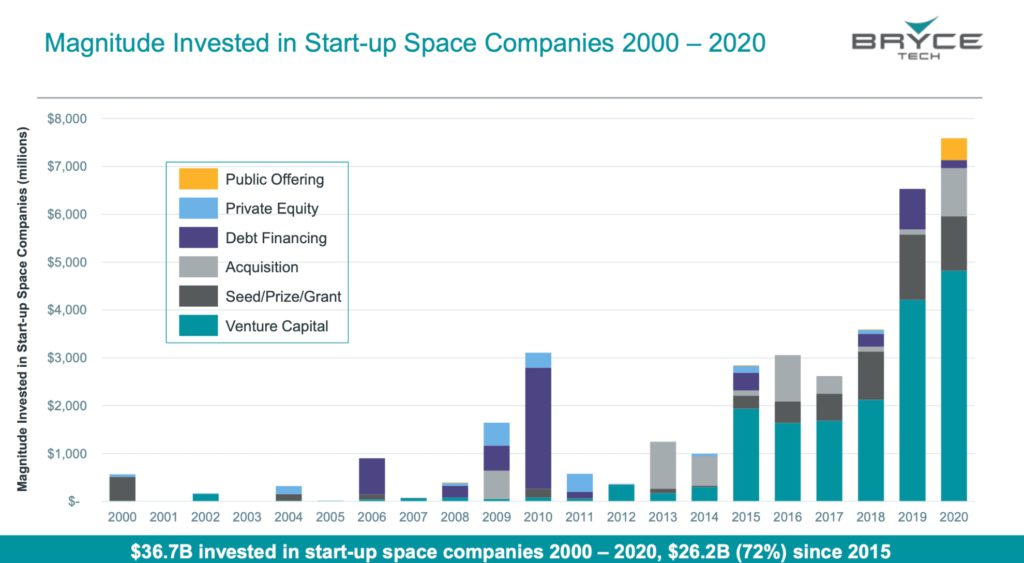Magnitude Invested in Start-up Space Companies 2000 – 2020. Credit BryceTech.
