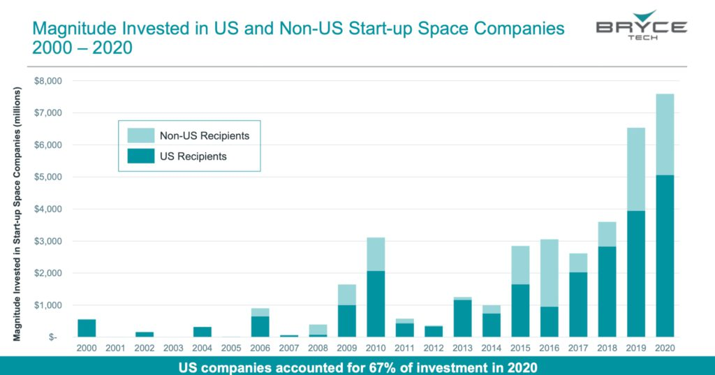Magnitude Invested in US and Non-US Start-up Space Companies 2000 – 2020. Credit: BryceTech.