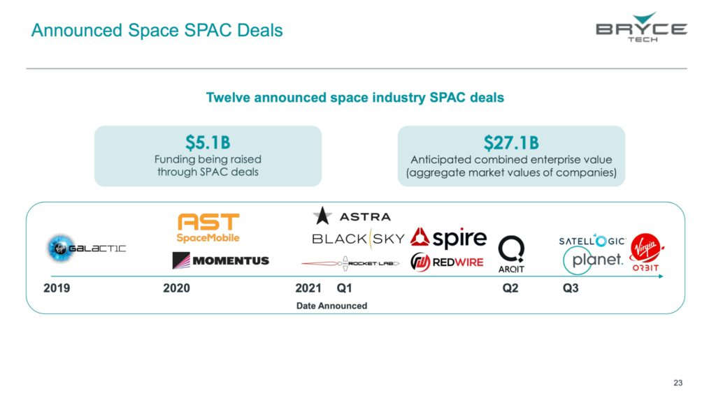 Announced Space SPAC Deals. Credit: BryceTech.