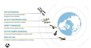 Astroscale services: Life extension, active debris removal, orbit transfer, inspection