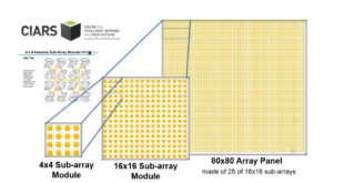 Scalable Architecture: 4×4 to 16×16 to 80×80 Antenna Sub-Array