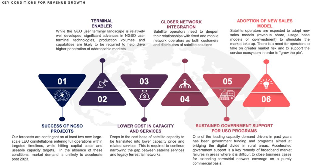 Key conditions for revenue growth. Credit: Euroconsult.